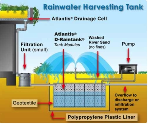 The watershed where news and tips on rainwater recycling for Pictures of rainwater harvesting system