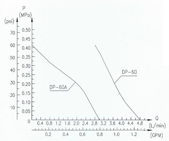 Pump Performance Curve for DP-60
