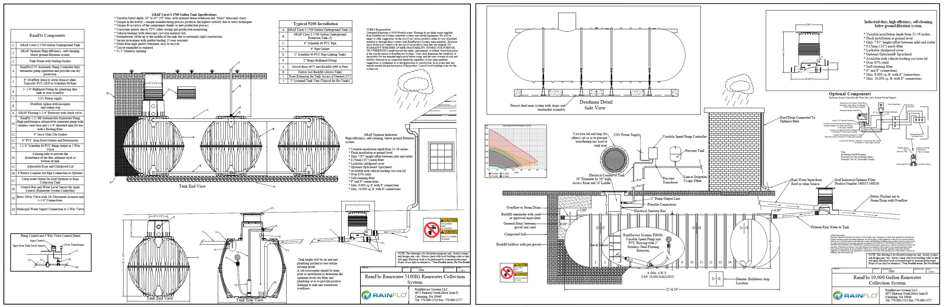 Rainwater Harvesting Tank Drawing Types Of Rainwater