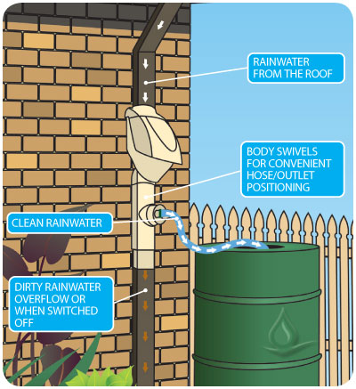Rain Harvesting Pty Ddcr99 Clean Rain Ultra Downspout