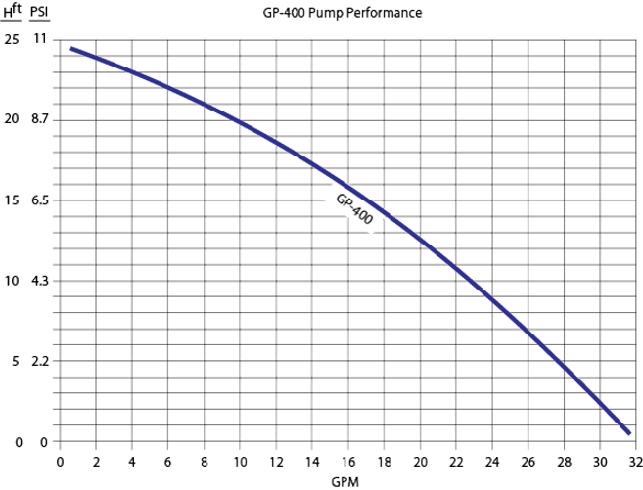 GP-400 Garden Pump Performance Curve