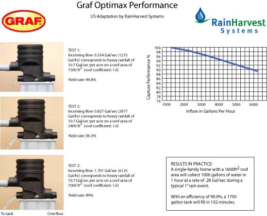 Graf Optimax Performance