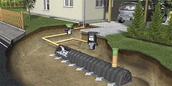 Graf Infiltration Filter Shaft Rainwater Collection And
