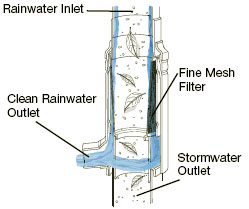 Centrifugal Standpipe Downspout Filter Collector With