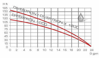 Divertron pump performance curve