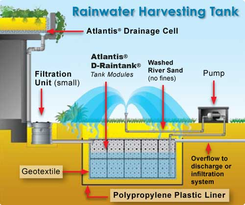 Atlantis D Raintank Modular Rainwater Storage System